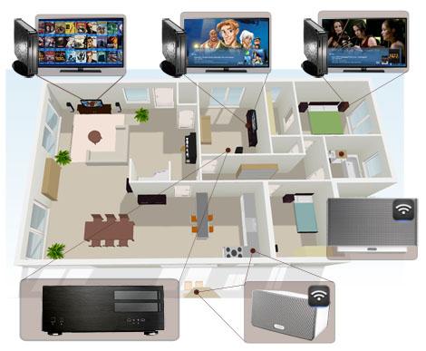 Diffusion film dans toute la maison avec un serveur et des lecteurs multimédia