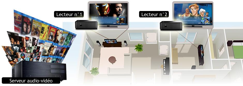 Serveur audio-vidéo pour centraliser les medias et lecteurs multimédia pour la diffusion multi-pièces