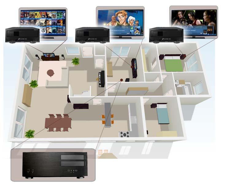 Un serveur pour centraliser tous les films et des lecteurs multimédia dans chaque pièce avec la TV en HDMI