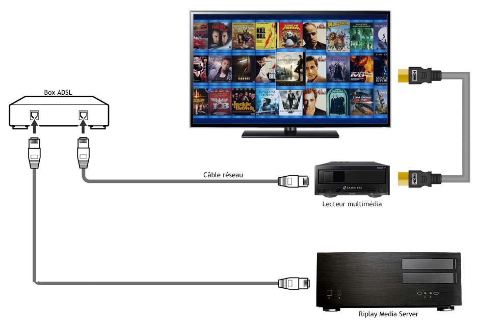 Schéma de branchement : serveur audio vidéo et lecteur multimédia avec une box ADSL