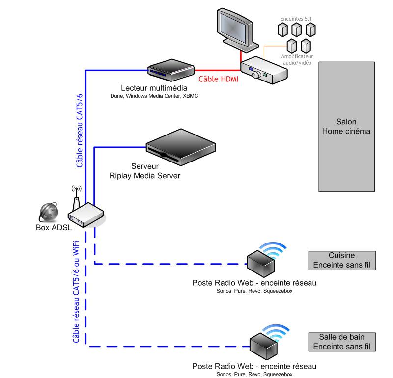 Schéma de câblage réseau avec une box ADSL - serveur et lecteur multimédia