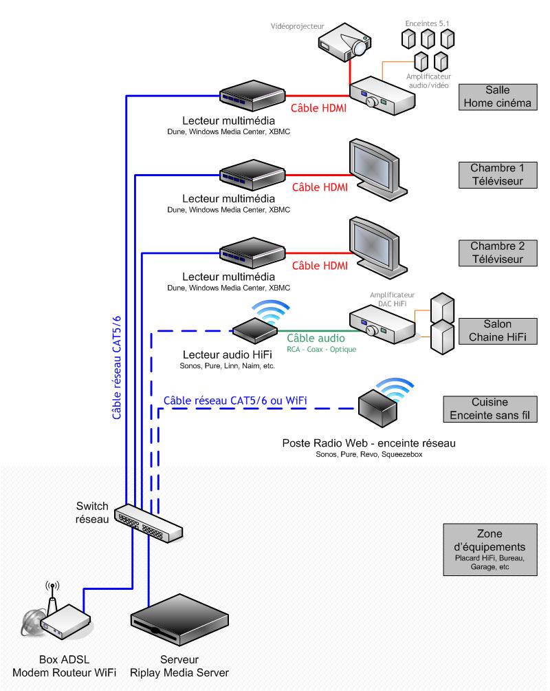 schéma de cablage réseau multimédia avec un serveur et plusieurs lecteurs audio-vidéo - Multiroom